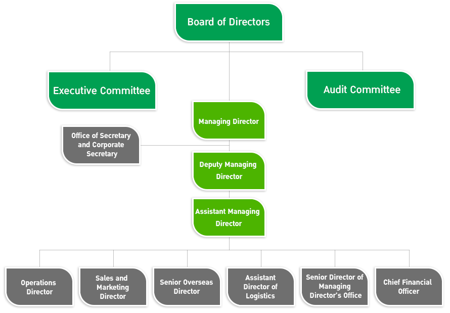 organizing power company Free organizational chart template for excel quickly create a company organization chart or an org chart for different types of organizational structure.